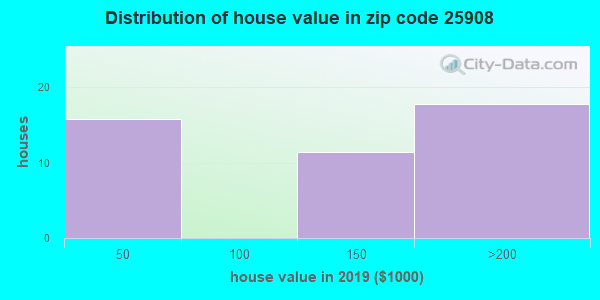 Zip code 25908 house/condo values in 2010