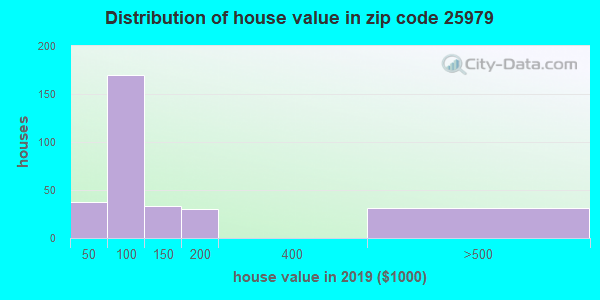 Zip code 25979 house/condo values in 2010