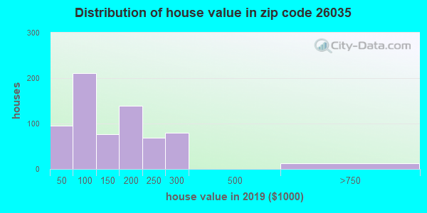 Estimate of home value of owner-occupied houses/condos in 2013 in zip code 26035