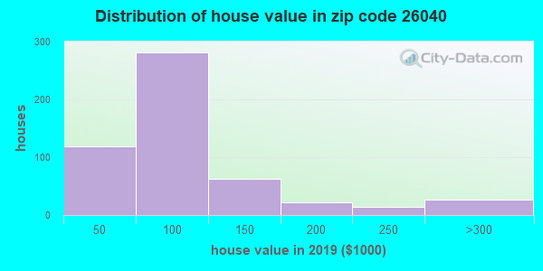 Zip code 26040 house/condo values in 2010