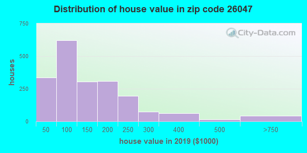 Zip code 26047 house/condo values in 2010