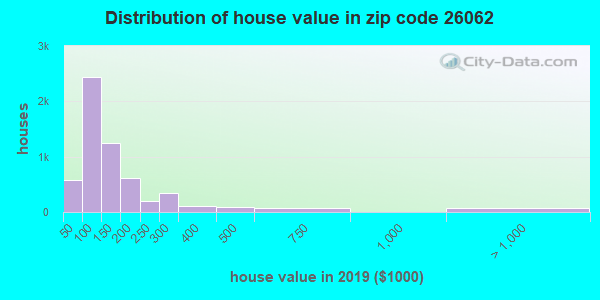 Zip code 26062 house/condo values in 2010