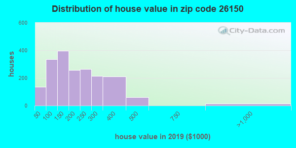 Estimate of home value of owner-occupied houses/condos in 2013 in zip code 26150