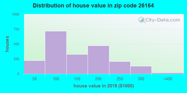 Zip code 26164 house/condo values in 2010