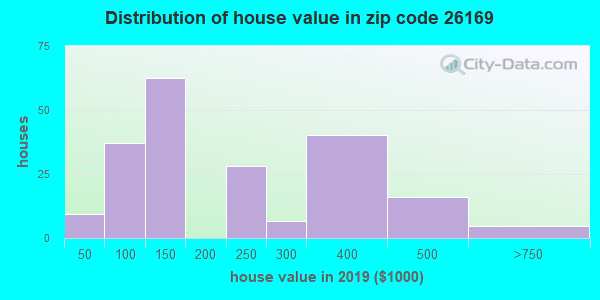 Zip code 26169 house/condo values in 2010