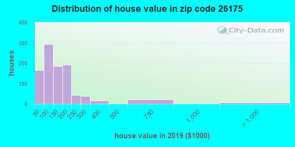 Zip code 26175 house/condo values in 2010