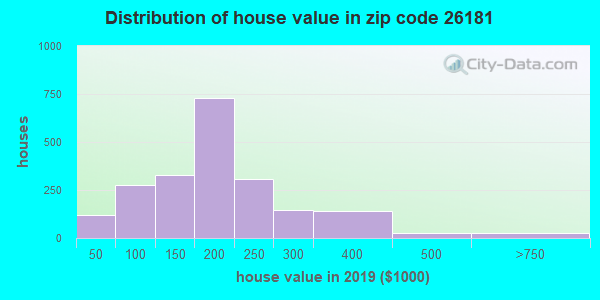 Zip code 26181 house/condo values in 2010