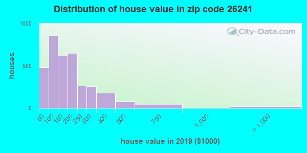 Zip code 26241 house/condo values in 2011