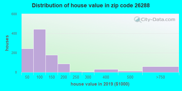 Zip code 26288 house/condo values in 2010