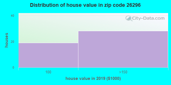 Zip code 26296 house/condo values in 2010