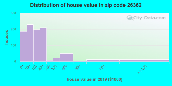Zip code 26362 house/condo values in 2010
