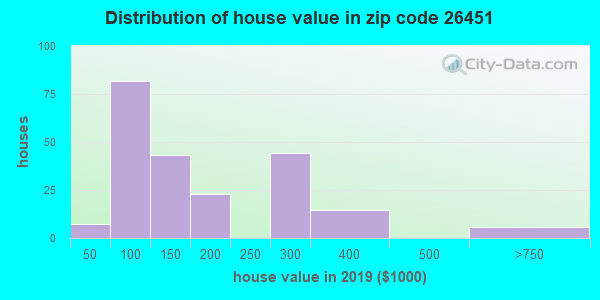 Zip code 26451 house/condo values in 2010