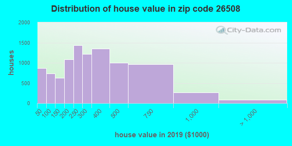 Zip code 26508 house/condo values in 2010