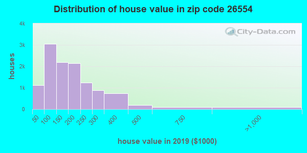 Zip code 26554 house/condo values in 2010