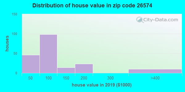Zip code 26574 house/condo values in 2010
