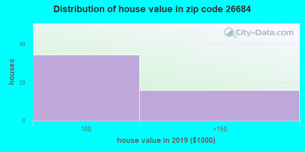 Zip code 26684 house/condo values in 2010