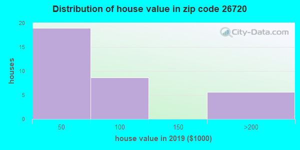 Zip code 26720 house/condo values in 2010