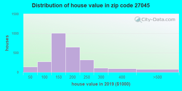 Estimate of home value of owner-occupied houses/condos in 2013 in zip code 27045