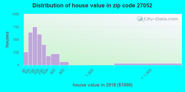 Zip code 27052 house/condo values in 2010