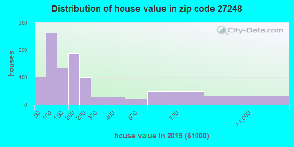 Zip code 27248 house/condo values in 2010