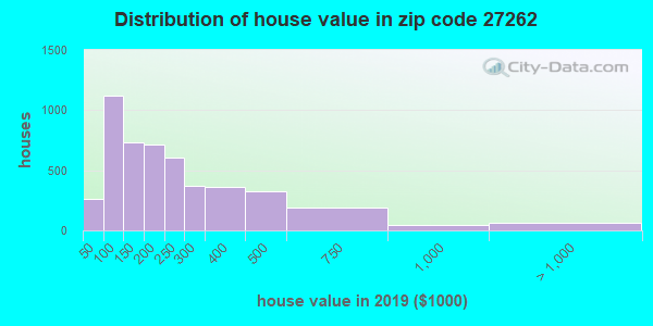 Zip code 27262 house/condo values in 2010