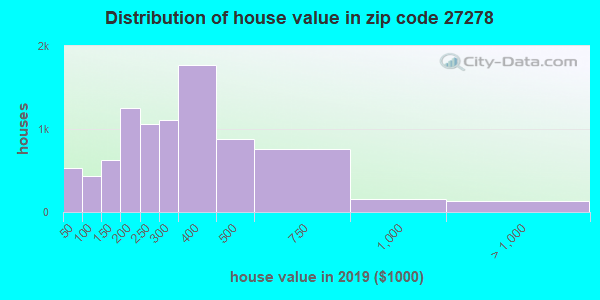 Zip code 27278 house/condo values in 2010