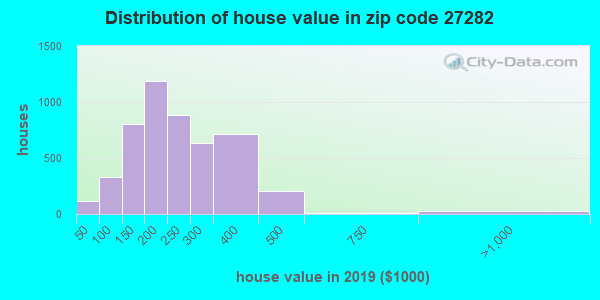 Zip code 27282 house/condo values in 2010