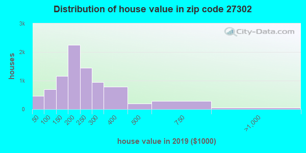 Zip code 27302 house/condo values in 2011