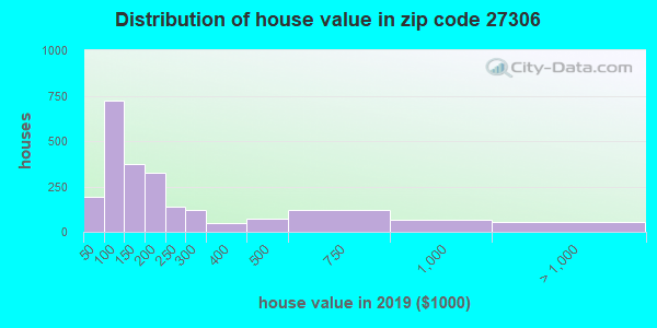 Zip code 27306 house/condo values in 2010