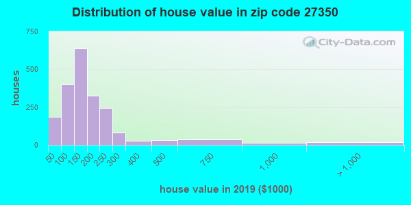 Zip code 27350 house/condo values in 2010