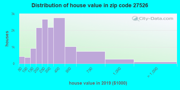 Zip code 27526 house/condo values in 2010
