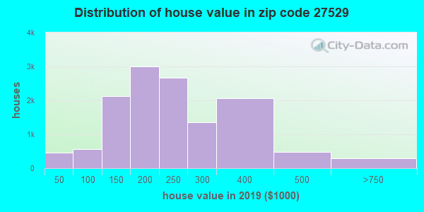 Zip code 27529 house/condo values in 2011