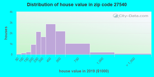 Zip code 27540 house/condo values in 2010