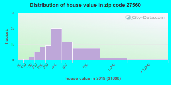 Zip code 27560 house/condo values in 2010