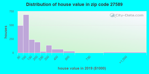 Zip code 27589 house/condo values in 2010