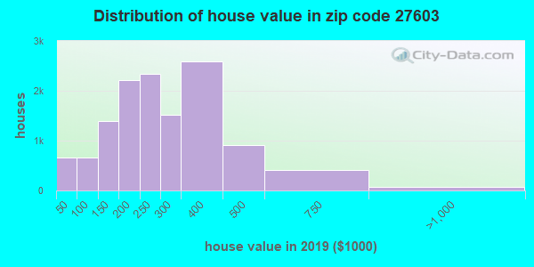 Zip code 27603 house/condo values in 2010