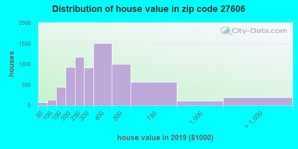 Zip code 27606 house/condo values in 2011