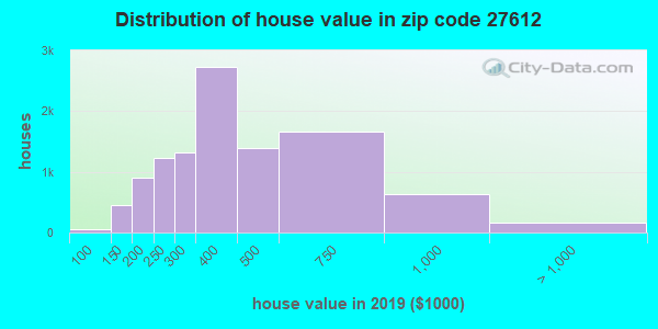 Zip code 27612 house/condo values in 2010