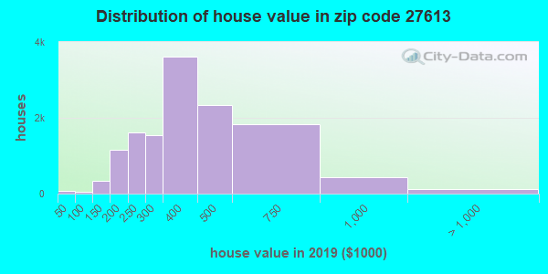 Zip code 27613 house/condo values in 2010