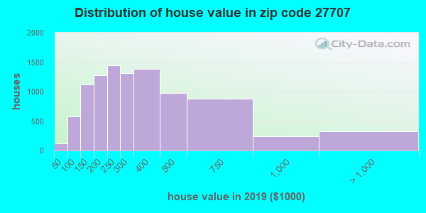 Zip code 27707 house/condo values in 2010