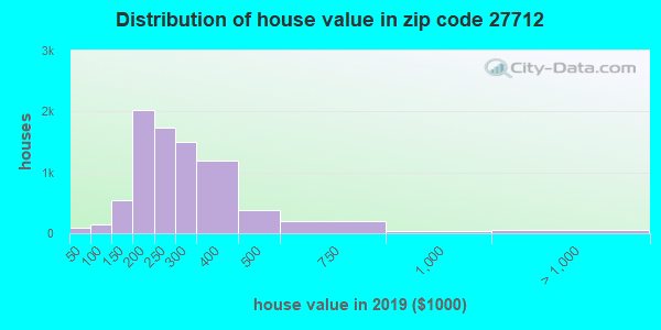 Zip code 27712 house/condo values in 2010