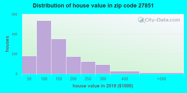 Zip code 27851 house/condo values in 2010