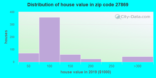 Zip code 27869 house/condo values in 2010