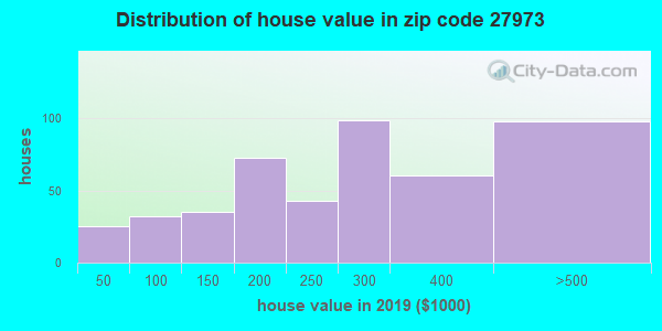 Zip code 27973 house/condo values in 2010
