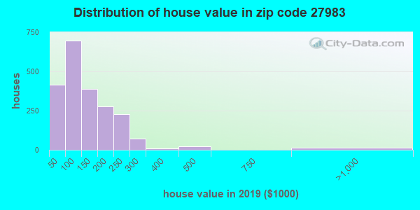 Zip code 27983 house/condo values in 2010