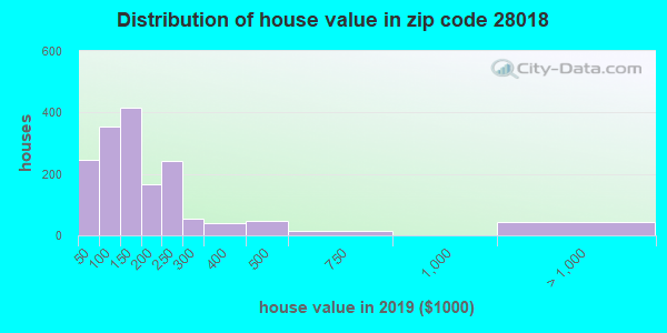 Zip code 28018 house/condo values in 2010