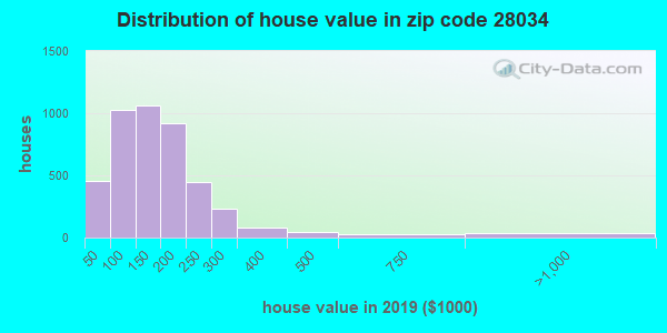 Zip code 28034 house/condo values in 2010