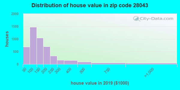 Zip code 28043 house/condo values in 2010