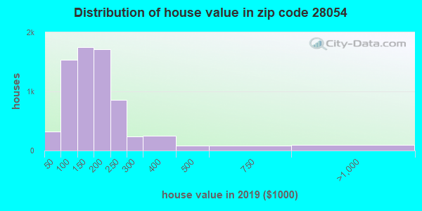 Zip code 28054 house/condo values in 2010