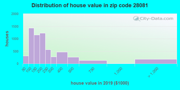 Zip code 28081 house/condo values in 2010